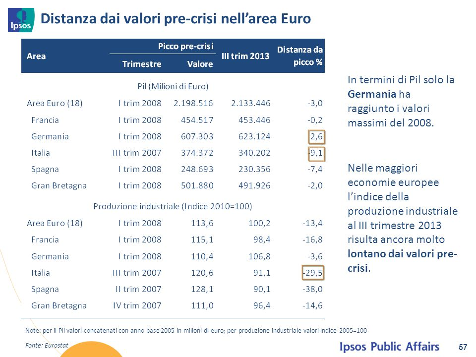 Distanza dai valori pre-crisi nell'area Euro