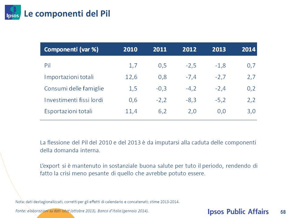 Le componenti del Pil La flessione del Pil del 2010 e del 2013 è da imputarsi alla caduta delle componenti della domanda interna.