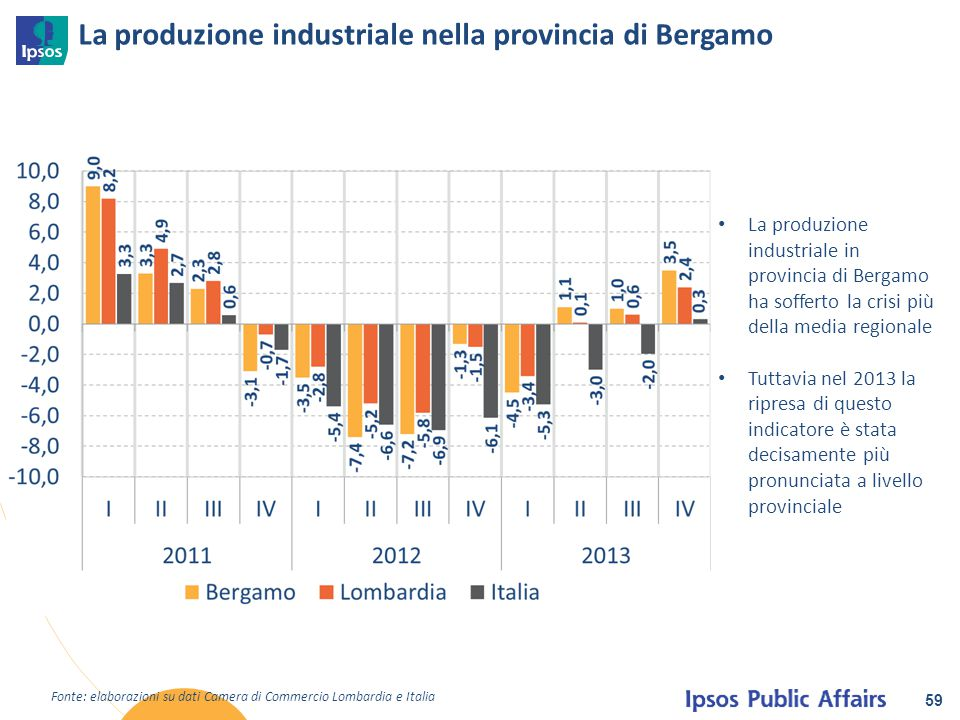 La produzione industriale nella provincia di Bergamo