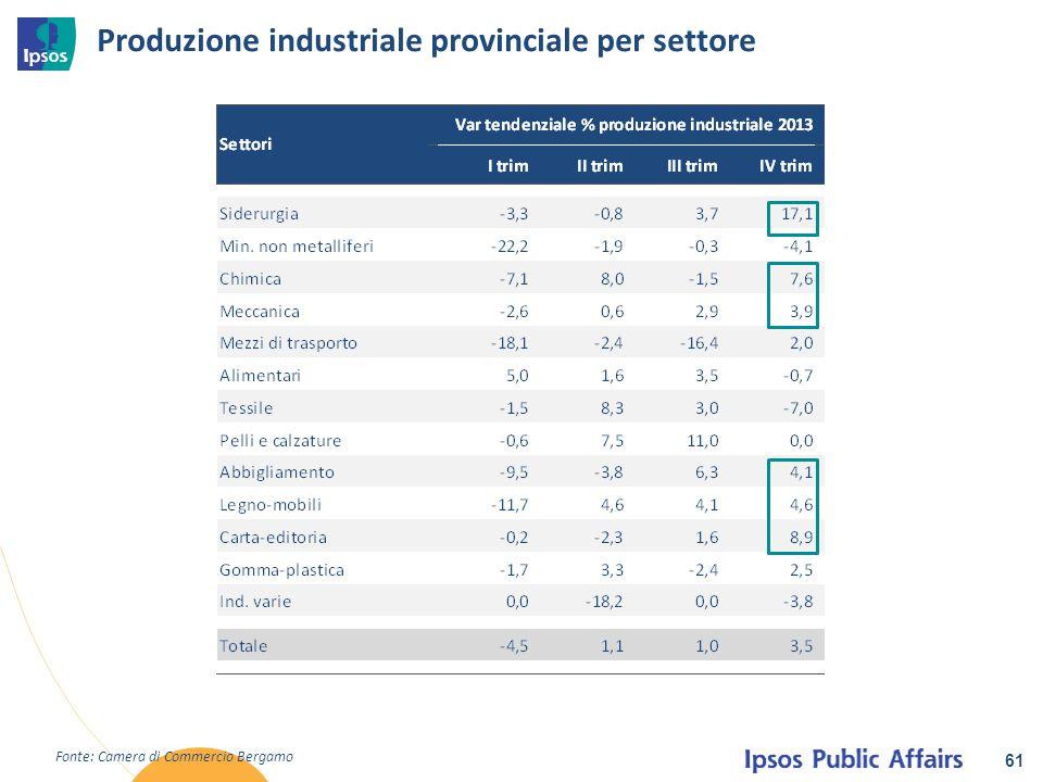 Produzione industriale provinciale per settore