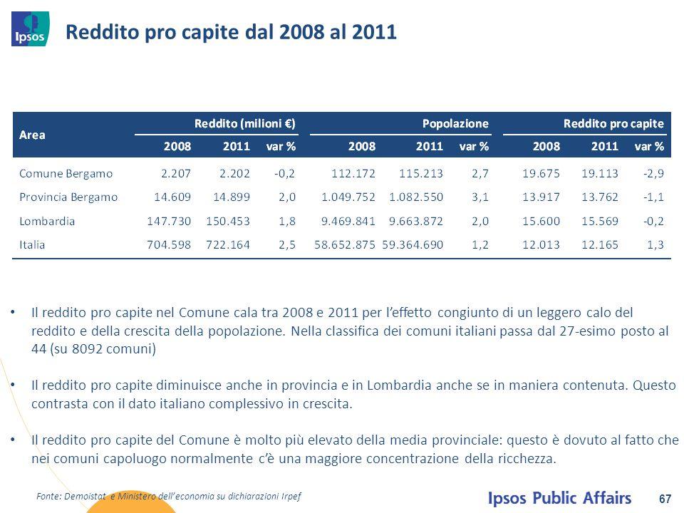 Reddito pro capite dal 2008 al 2011