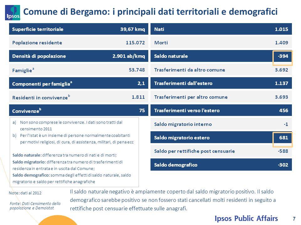 Comune di Bergamo: i principali dati territoriali e demografici