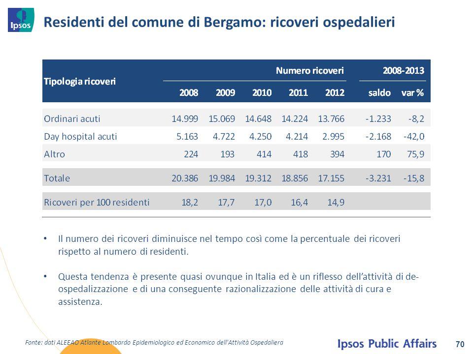 Residenti del comune di Bergamo: ricoveri ospedalieri