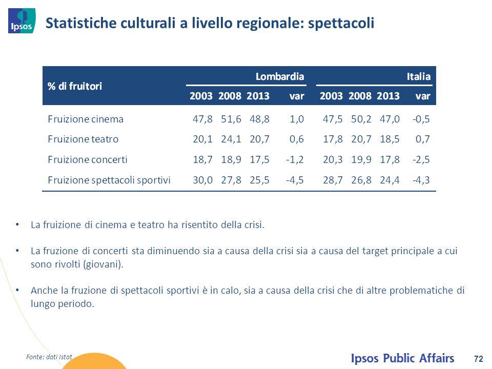 Statistiche culturali a livello regionale: spettacoli