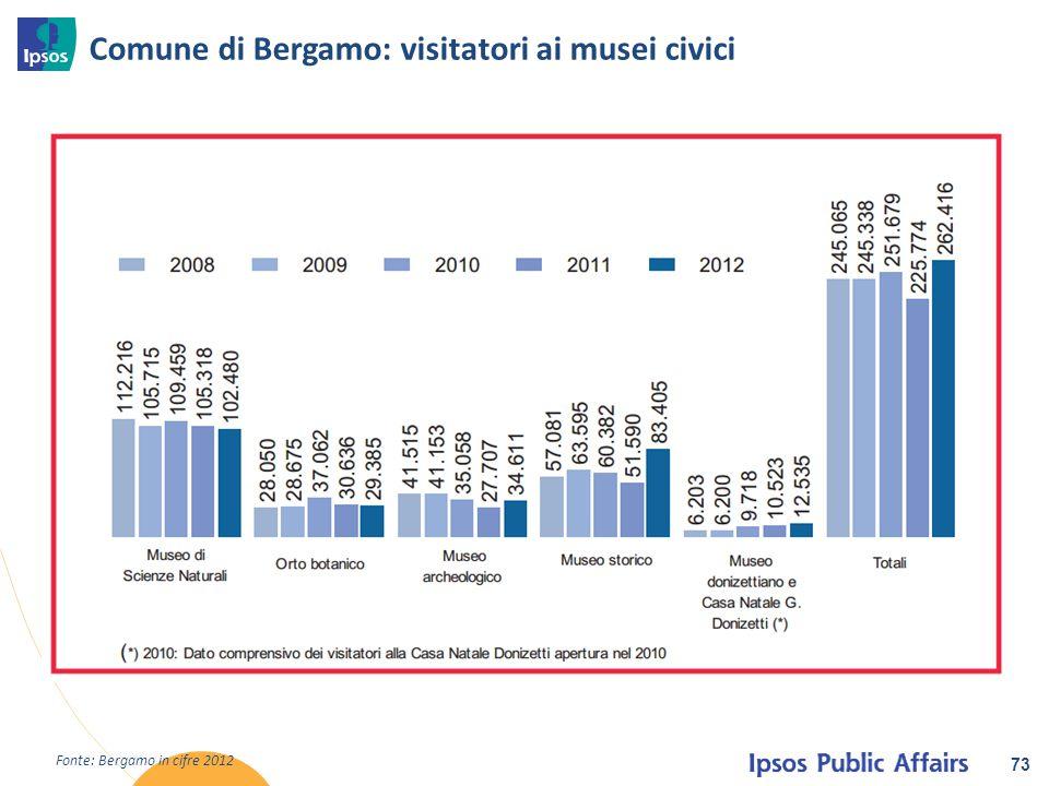 Comune di Bergamo: visitatori ai musei civici