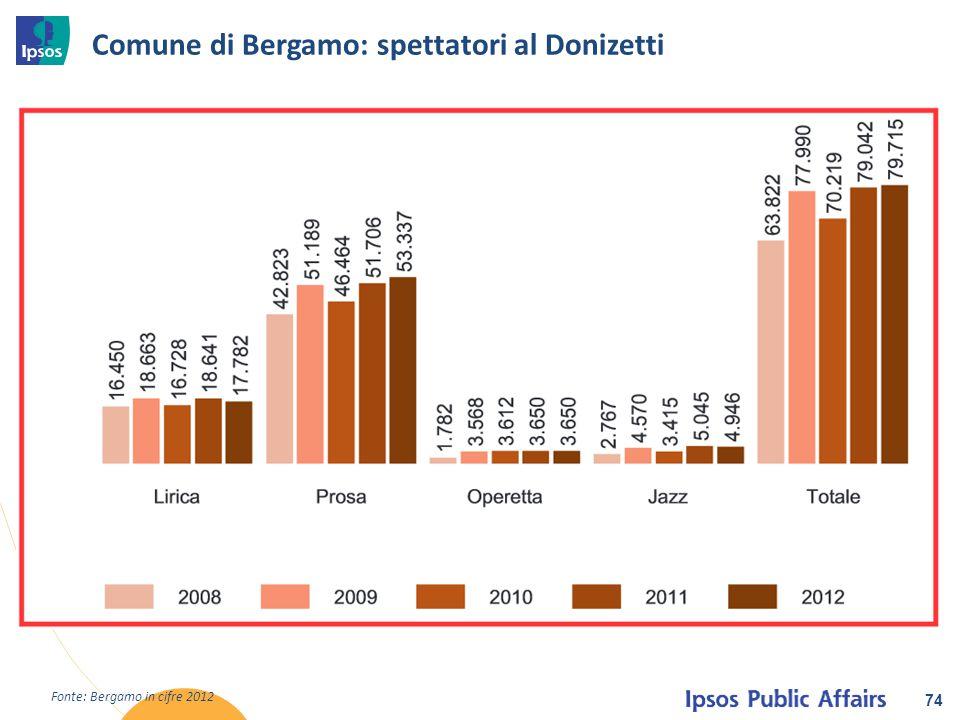 Comune di Bergamo: spettatori al Donizetti