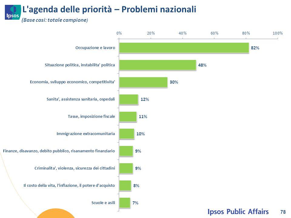 L agenda delle priorità – Problemi nazionali