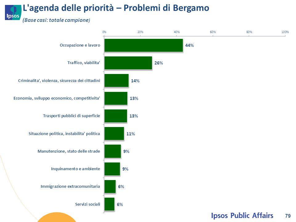 L agenda delle priorità – Problemi di Bergamo
