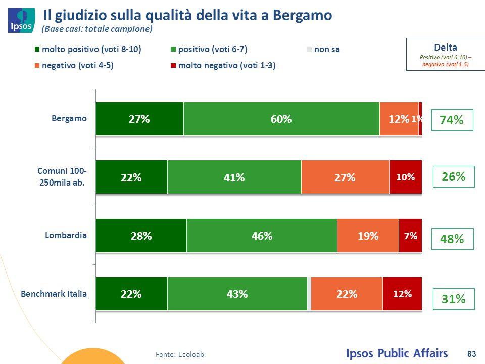 Il giudizio sulla qualità della vita a Bergamo