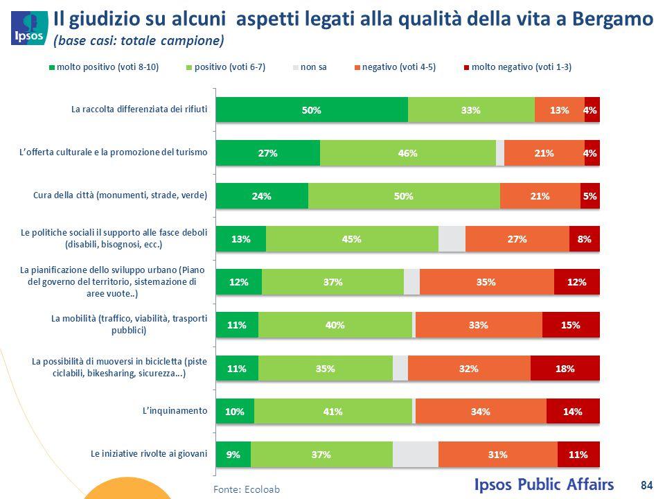 Il giudizio su alcuni aspetti legati alla qualità della vita a Bergamo (base casi: totale campione)