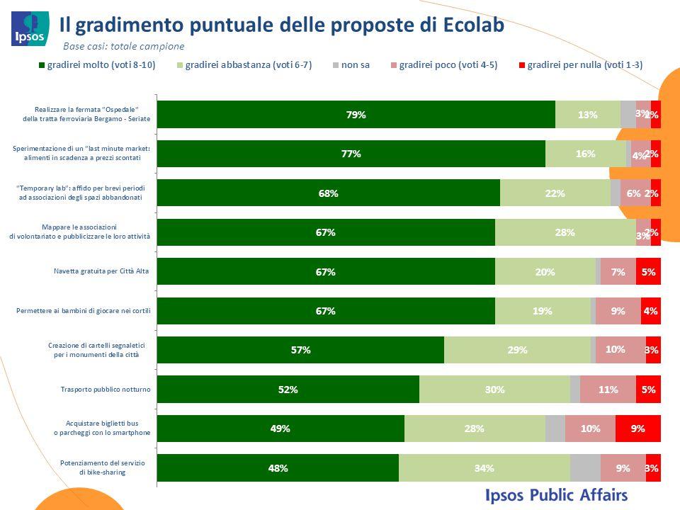 Il gradimento puntuale delle proposte di Ecolab
