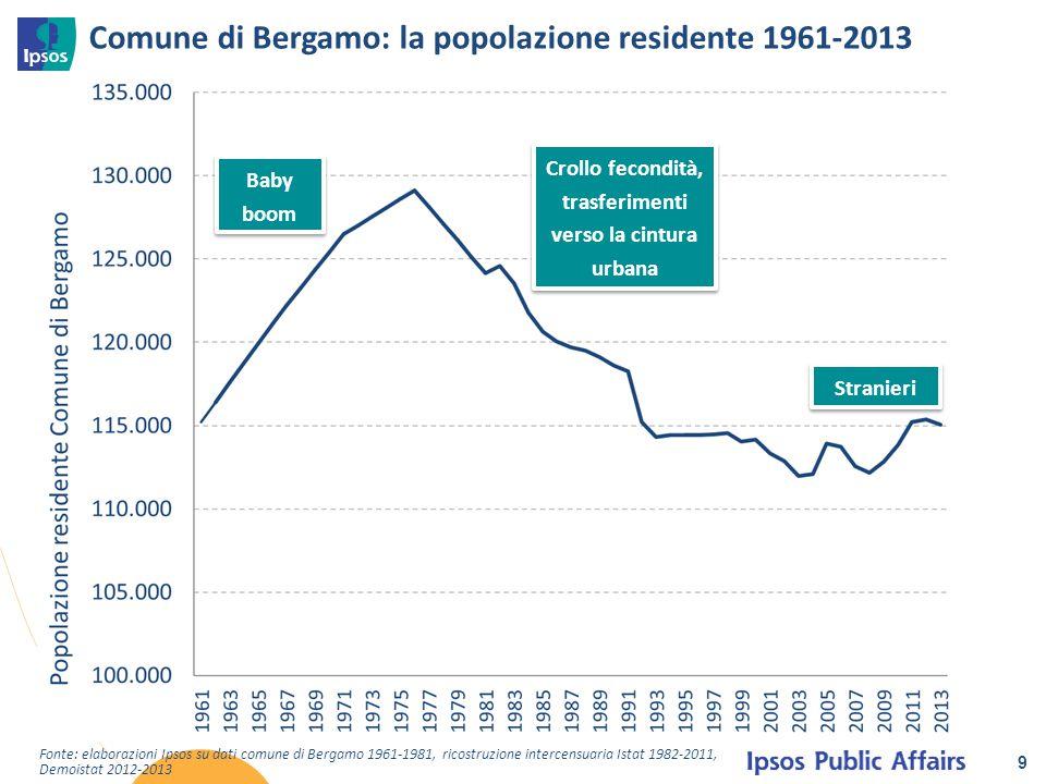 Comune di Bergamo: la popolazione residente 1961-2013