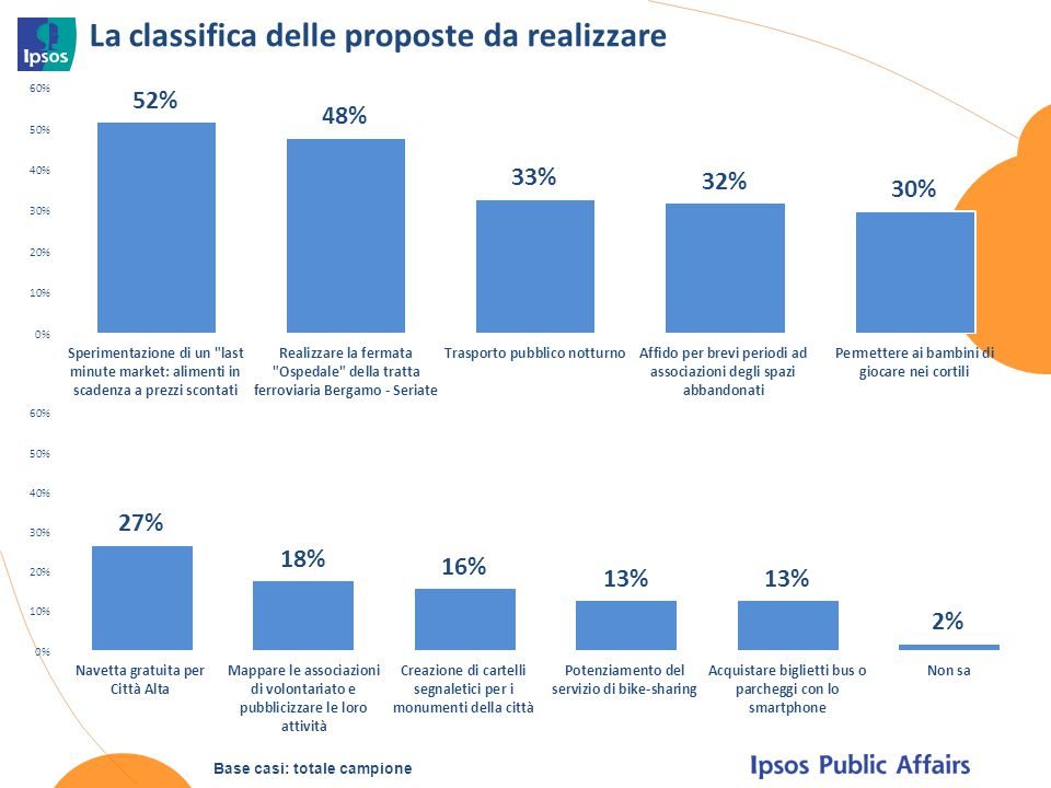 La classifica delle proposte da realizzare