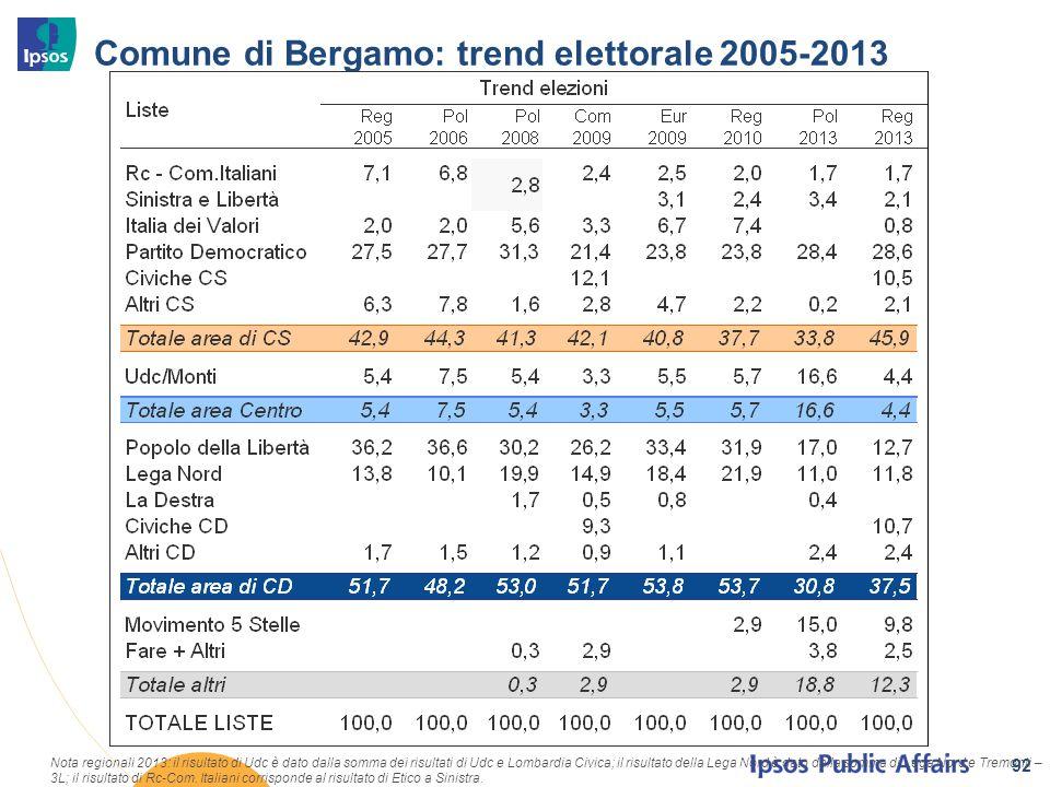 Comune di Bergamo: trend elettorale 2005-2013