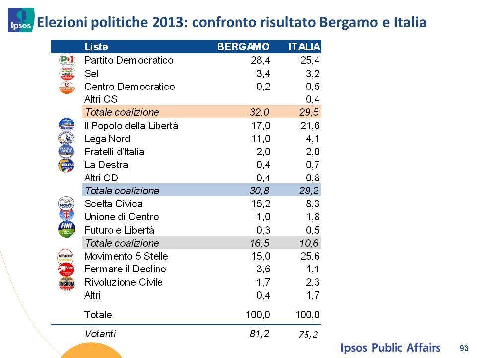 Elezioni politiche 2013: confronto risultato Bergamo e Italia