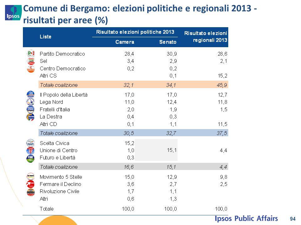 Comune di Bergamo: elezioni politiche e regionali 2013 - risultati per aree (%)