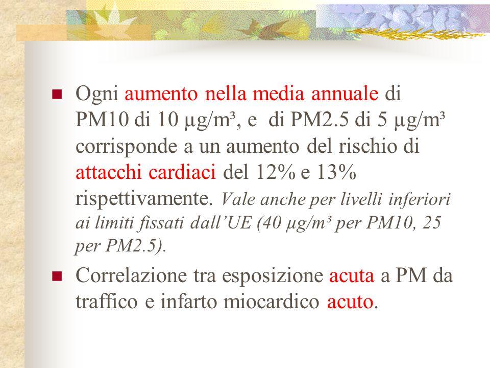 Ogni aumento nella media annuale di PM10 di 10 µg/m³, e di PM2