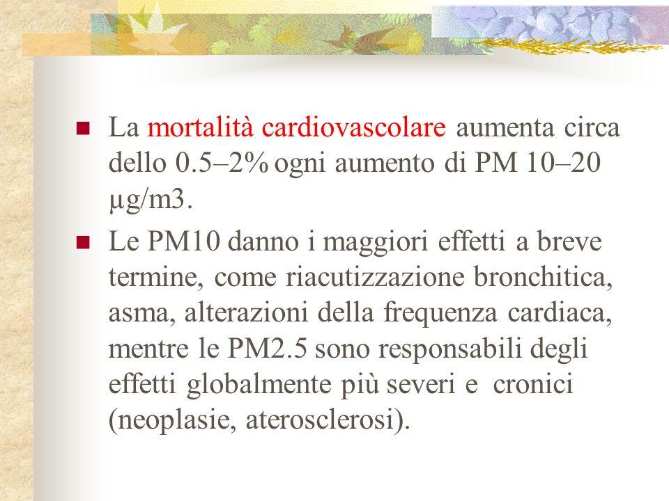 La mortalità cardiovascolare aumenta circa dello 0