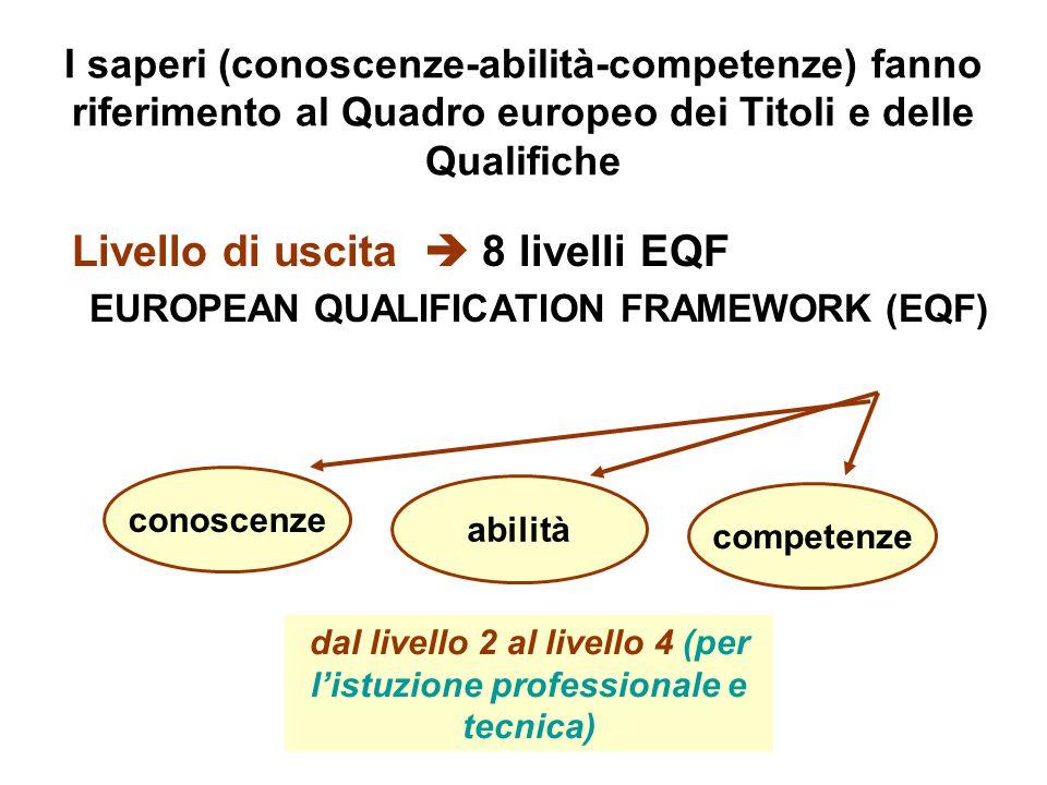 I saperi (conoscenze-abilità-competenze) fanno riferimento al Quadro europeo dei Titoli e delle Qualifiche