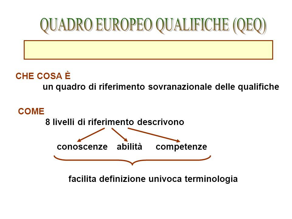 QUADRO EUROPEO QUALIFICHE (QEQ)