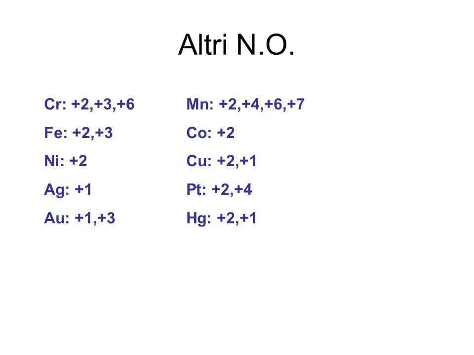 Altri N.O. Cr: +2,+3,+6 Mn: +2,+4,+6,+7 Fe: +2,+3 Co: +2