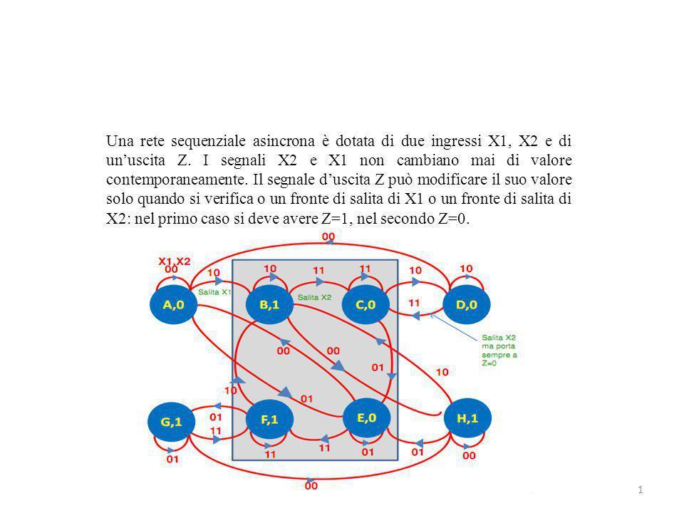 Una rete sequenziale asincrona è dotata di due ingressi X1, X2 e di un'uscita Z.