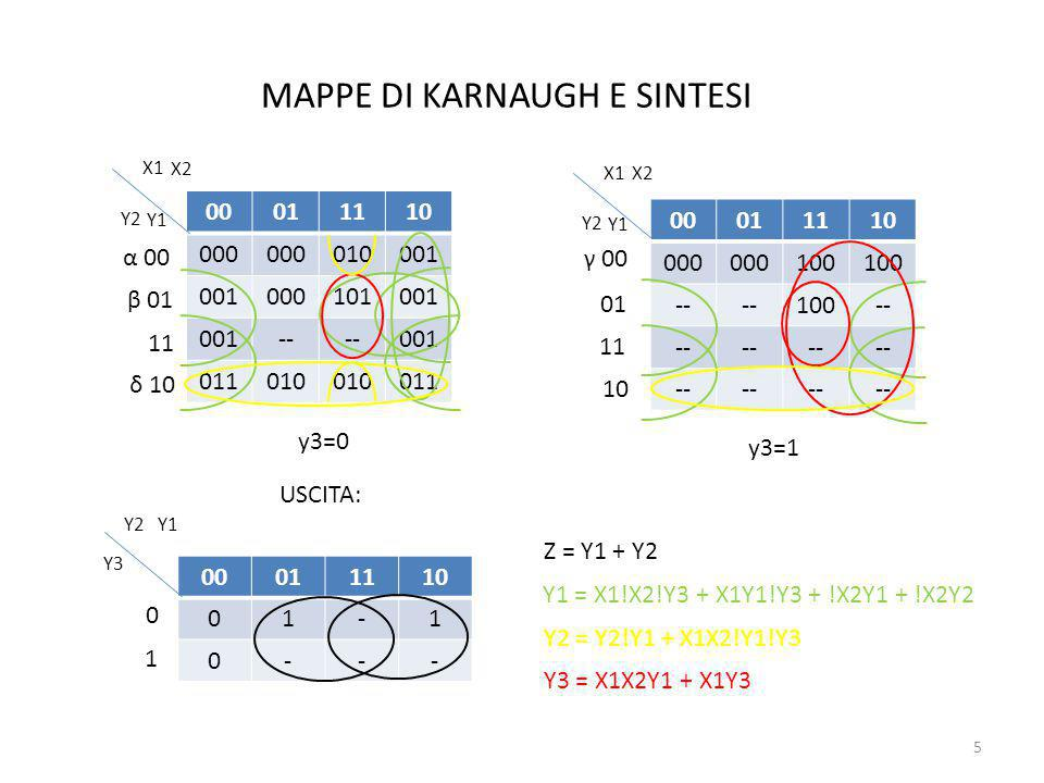 MAPPE DI KARNAUGH E SINTESI