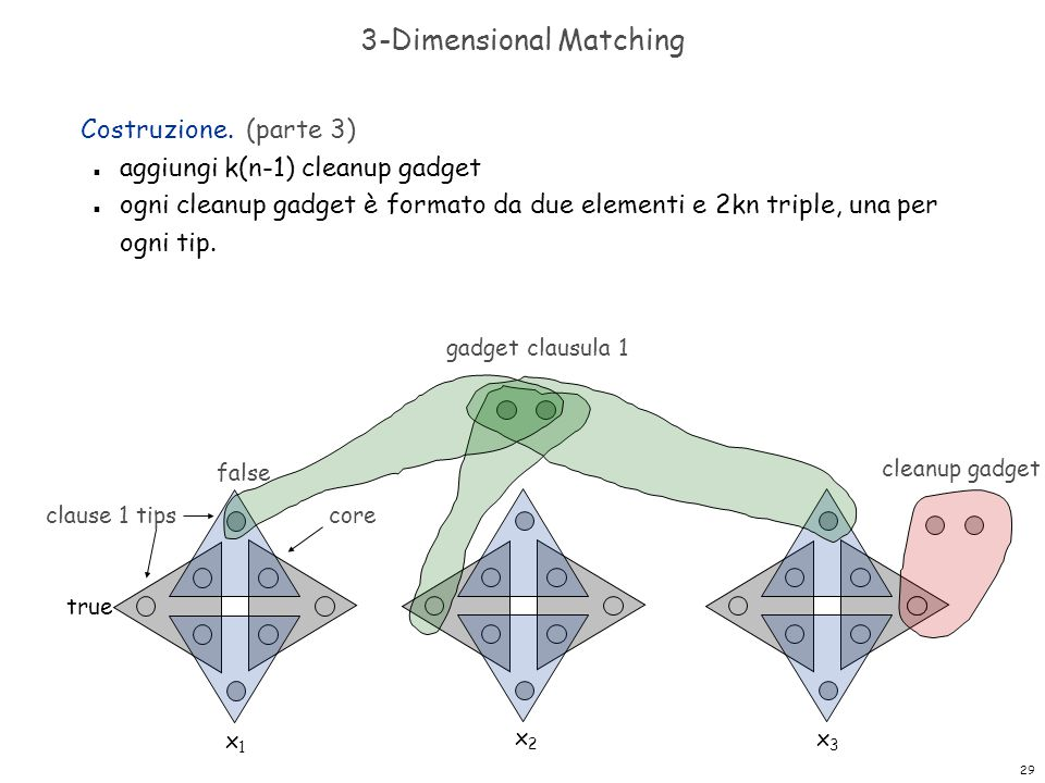 3-Dimensional Matching