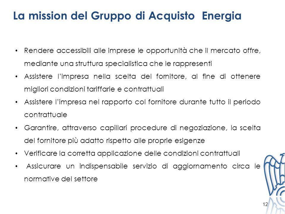 La mission del Gruppo di Acquisto Energia