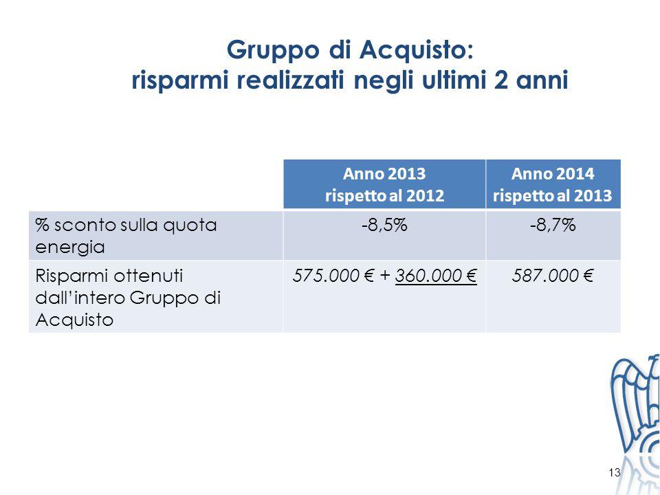 Gruppo di Acquisto: risparmi realizzati negli ultimi 2 anni