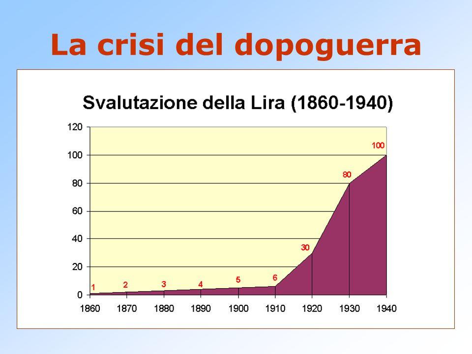 La crisi del dopoguerra