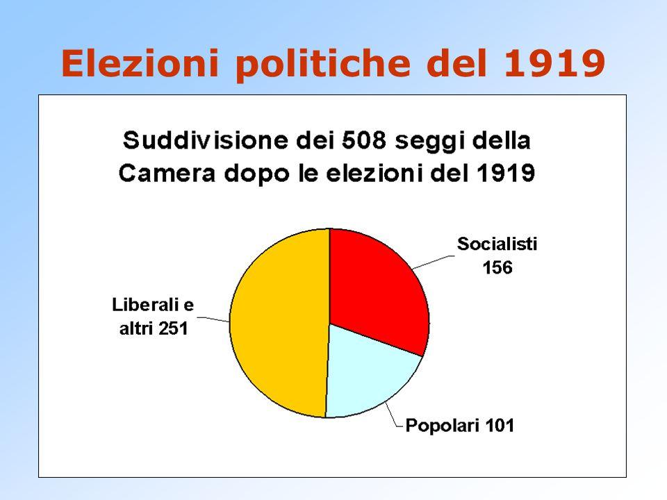 Elezioni politiche del 1919