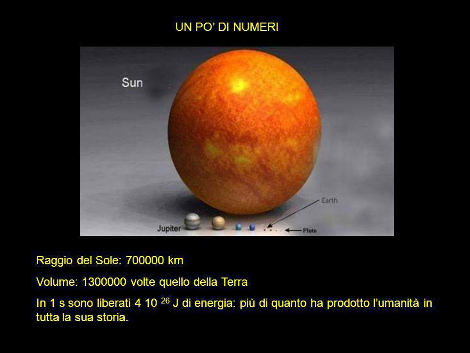 UN PO' DI NUMERI Raggio del Sole: 700000 km. Volume: 1300000 volte quello della Terra.