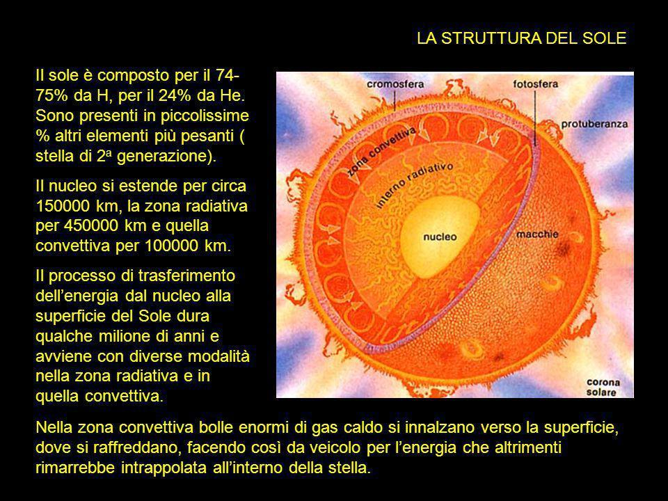 LA STRUTTURA DEL SOLE
