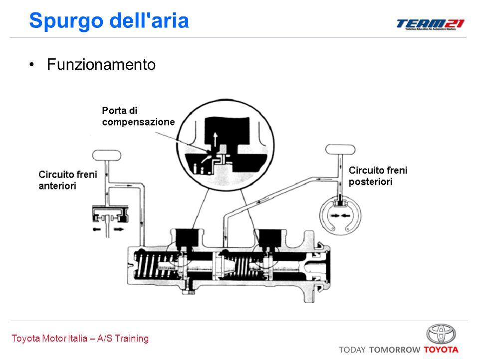 Spurgo dell aria Funzionamento Pressurizzazione