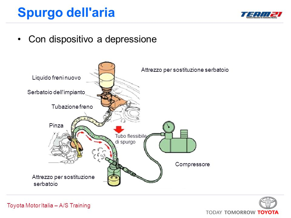 Spurgo dell aria Con dispositivo a depressione