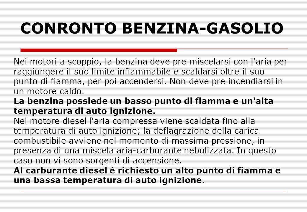 CONRONTO BENZINA-GASOLIO