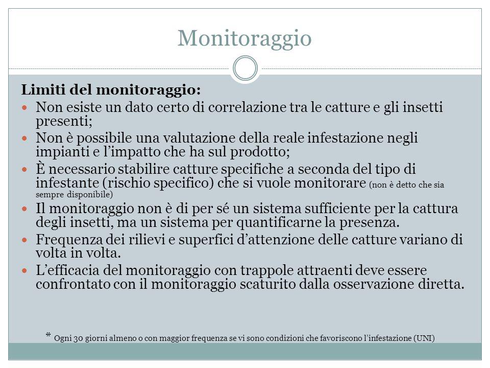 Monitoraggio Limiti del monitoraggio: