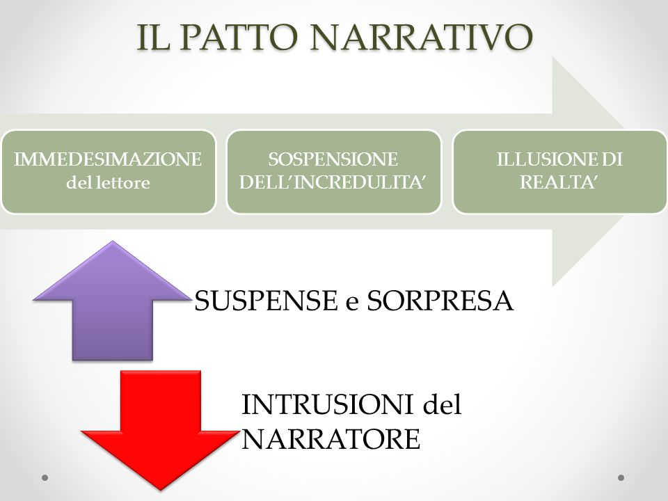 IL PATTO NARRATIVO SUSPENSE e SORPRESA INTRUSIONI del NARRATORE