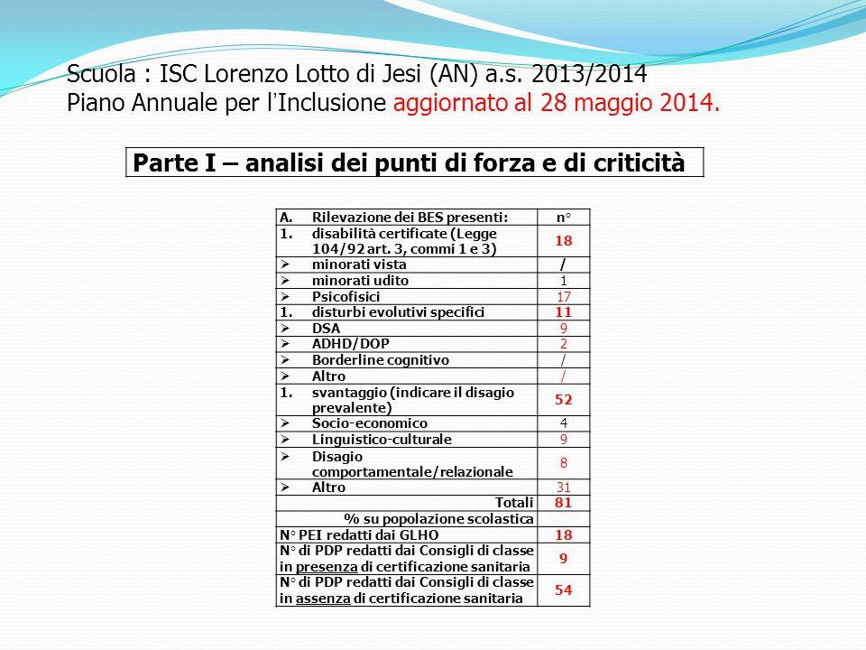 Scuola : ISC Lorenzo Lotto di Jesi (AN) a.s. 2013/2014