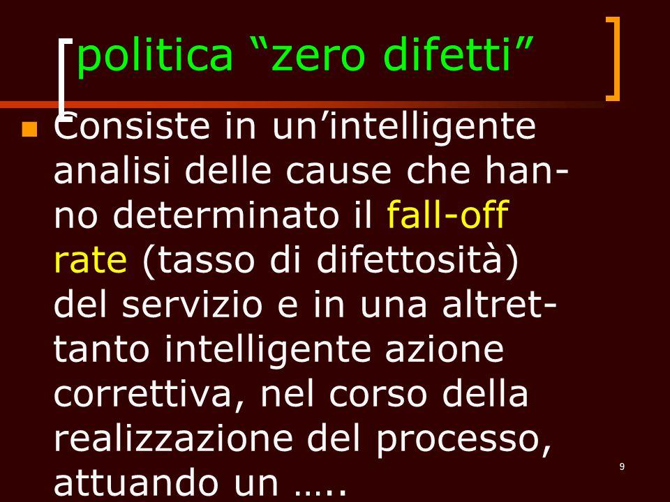 politica zero difetti