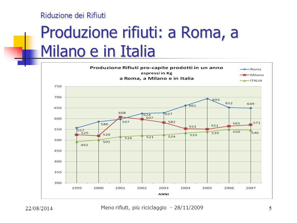 Riduzione dei Rifiuti Produzione rifiuti: a Roma, a Milano e in Italia