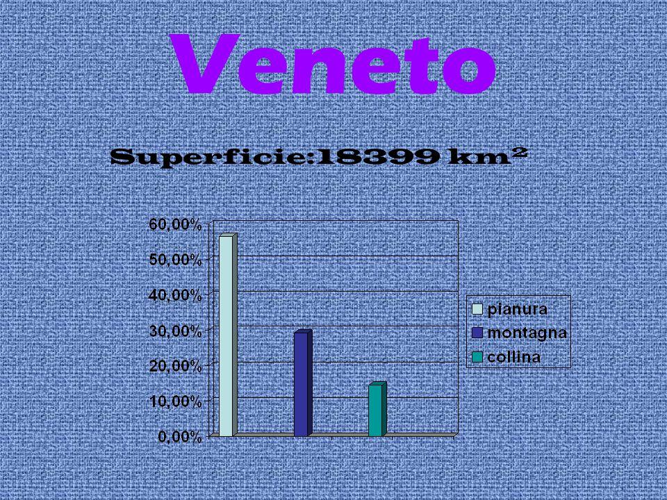 Veneto Superficie:18399 km2