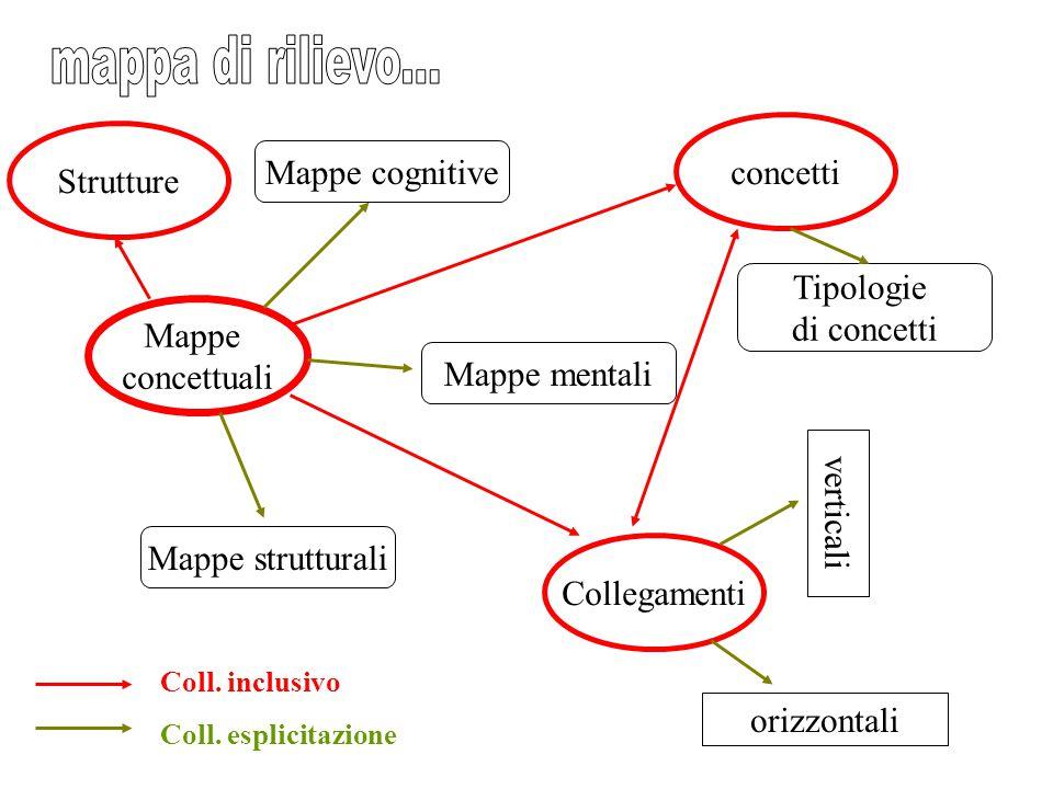 mappa di rilievo... concetti Strutture Mappe cognitive Tipologie