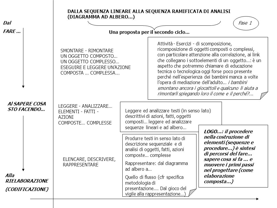 DALLA SEQUENZA LINEARE ALLA SEQUENZA RAMIFICATA DI ANALISI (DIAGRAMMA AD ALBERO…)