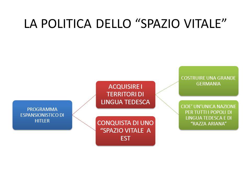 LA POLITICA DELLO SPAZIO VITALE