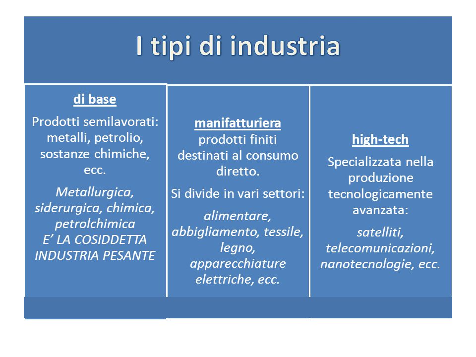 I tipi di industria di base