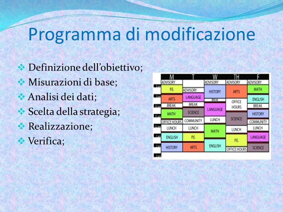 Programma di modificazione