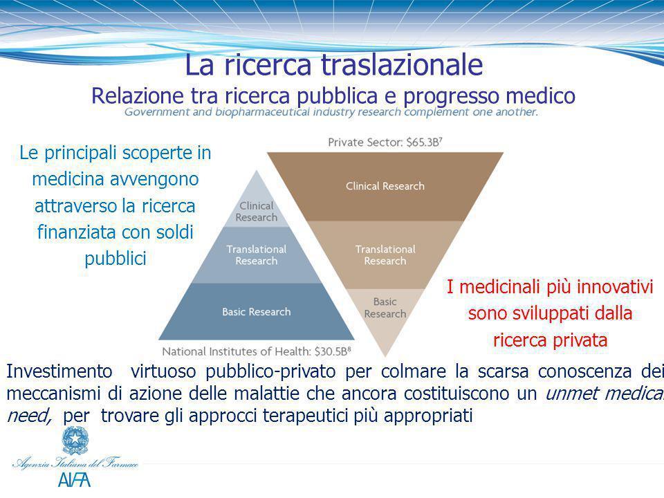La ricerca traslazionale Relazione tra ricerca pubblica e progresso medico