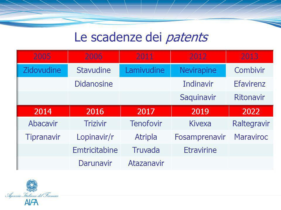 Le scadenze dei patents